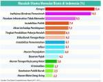 HL Indonesian Finance Today soal masalah utama bisnis diIndonesia